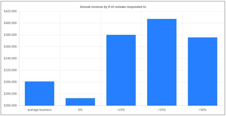 Annual revenues by percentage of reviews responded to - Womply Research 2019