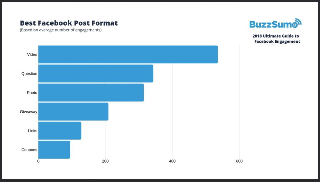 Video and pictures engage best on Facebook