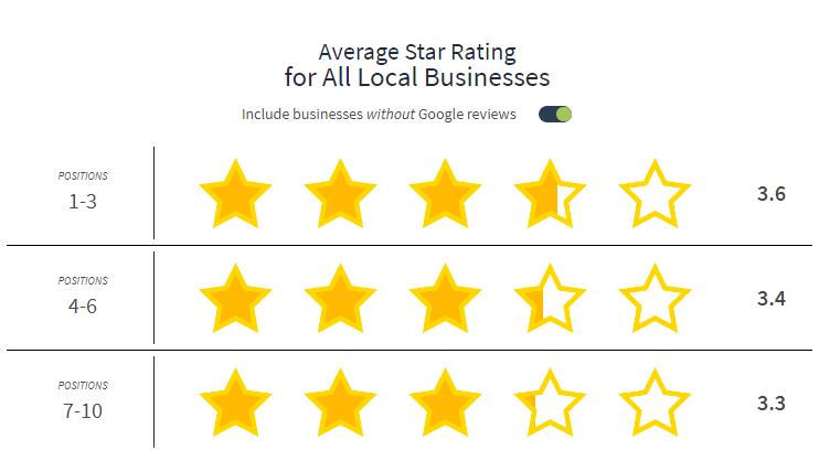 Google Star Ratings and SEO positions - Bright Local, 2018