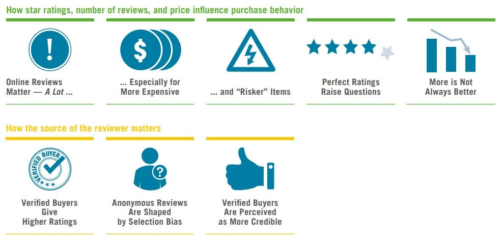 Online Reviews and Purchase Decisions - Spiegel Research Center Study