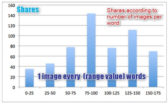 Shares in relation to images per word