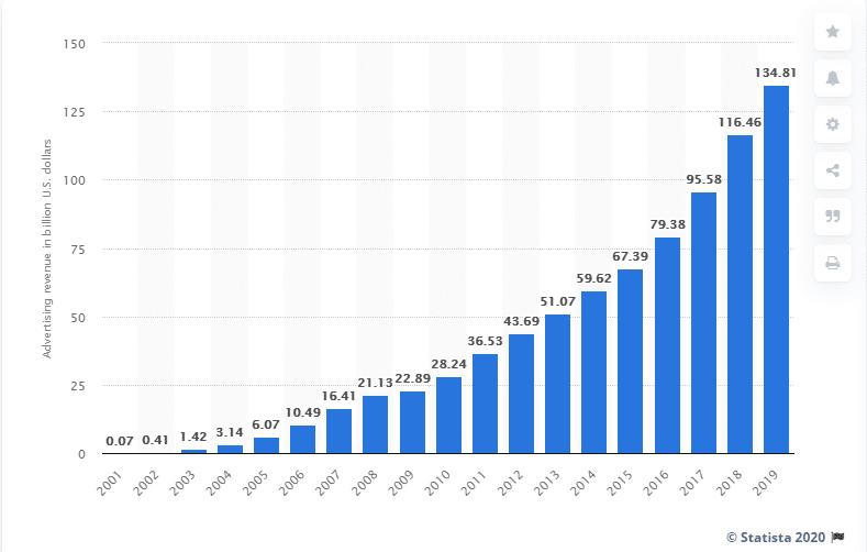 Google Ads revenues 2001 - 2019