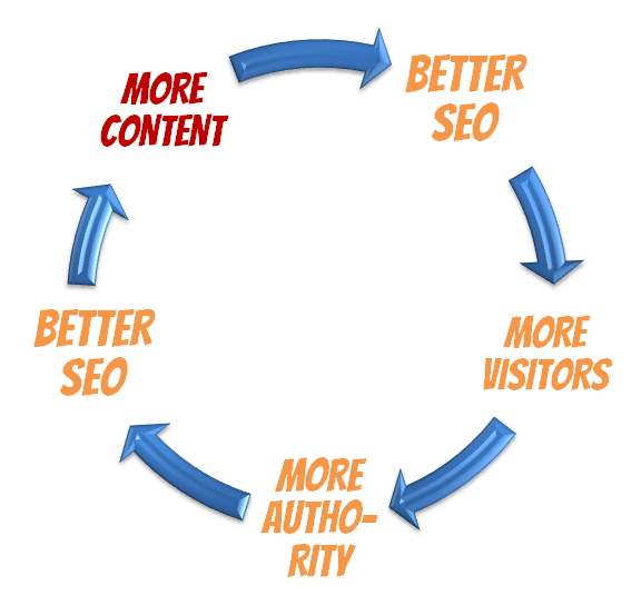 Virtuous Circle of Content in On-Site SEO
