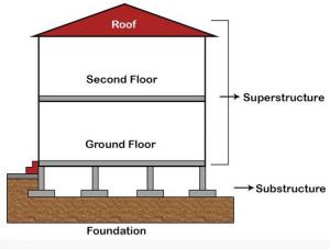 web design: superstructure illustration
