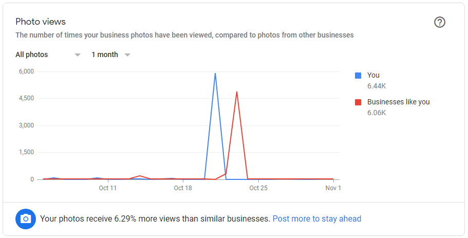 Photo views in Google My Business